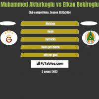 Muhammed Akturkoglu vs Efkan Bekiroglu h2h player stats