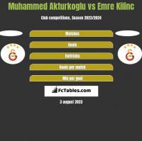 Muhammed Akturkoglu vs Emre Kilinc h2h player stats