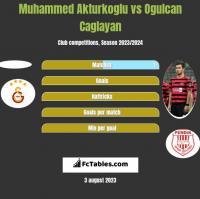 Muhammed Akturkoglu vs Ogulcan Caglayan h2h player stats