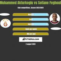 Muhammed Akturkoglu vs Sofiane Feghouli h2h player stats