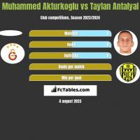 Muhammed Akturkoglu vs Taylan Antalyal h2h player stats