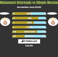 Muhammed Akturkoglu vs Olimpiu Morutan h2h player stats