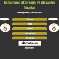Muhammed Akturkoglu vs Alexandru Cicaldau h2h player stats