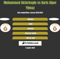 Muhammed Akturkoglu vs Baris Alper Yilmaz h2h player stats