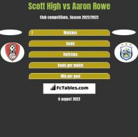Scott High vs Aaron Rowe h2h player stats