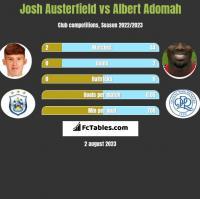 Josh Austerfield vs Albert Adomah h2h player stats