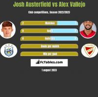 Josh Austerfield vs Alex Vallejo h2h player stats