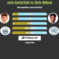 Josh Austerfield vs Chris Willock h2h player stats