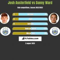 Josh Austerfield vs Danny Ward h2h player stats
