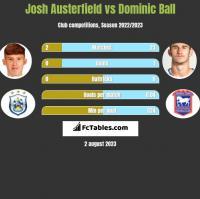 Josh Austerfield vs Dominic Ball h2h player stats