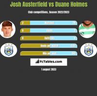 Josh Austerfield vs Duane Holmes h2h player stats