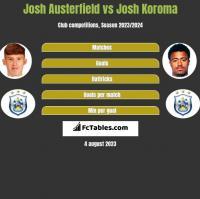 Josh Austerfield vs Josh Koroma h2h player stats