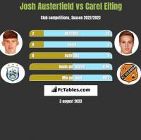 Josh Austerfield vs Carel Eiting h2h player stats