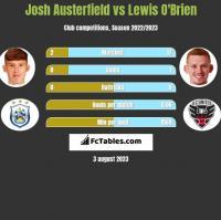 Josh Austerfield vs Lewis O'Brien h2h player stats