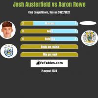 Josh Austerfield vs Aaron Rowe h2h player stats