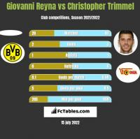 Giovanni Reyna vs Christopher Trimmel h2h player stats
