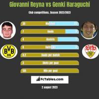 Giovanni Reyna vs Genki Haraguchi h2h player stats