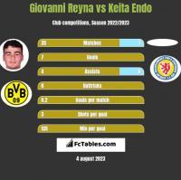 Giovanni Reyna vs Keita Endo h2h player stats