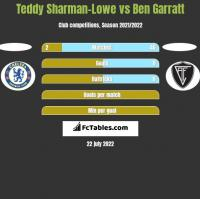 Teddy Sharman-Lowe vs Ben Garratt h2h player stats