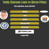 Teddy Sharman-Lowe vs Kieran O'Hara h2h player stats