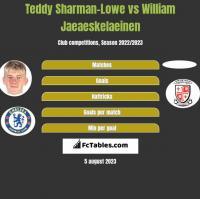 Teddy Sharman-Lowe vs William Jaeaeskelaeinen h2h player stats