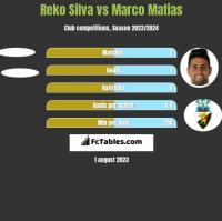 Reko Silva vs Marco Matias h2h player stats