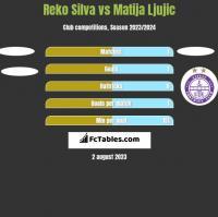 Reko Silva vs Matija Ljujic h2h player stats