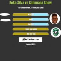 Reko Silva vs Cafumana Show h2h player stats