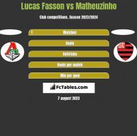 Lucas Fasson vs Matheuzinho h2h player stats