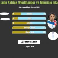 Luan Patrick Wiedthauper vs Mauricio Isla h2h player stats