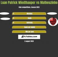 Luan Patrick Wiedthauper vs Matheuzinho h2h player stats
