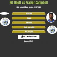 Kit Elliott vs Fraizer Campbell h2h player stats