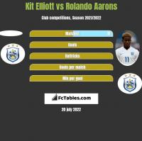 Kit Elliott vs Rolando Aarons h2h player stats