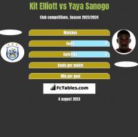 Kit Elliott vs Yaya Sanogo h2h player stats