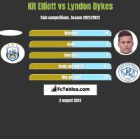 Kit Elliott vs Lyndon Dykes h2h player stats