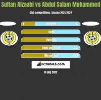 Sultan Alzaabi vs Abdul Salam Mohammed h2h player stats