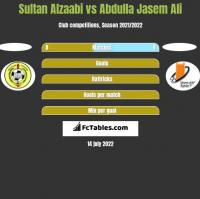Sultan Alzaabi vs Abdulla Jasem Ali h2h player stats