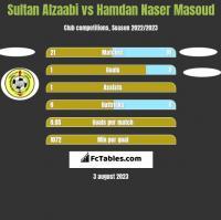 Sultan Alzaabi vs Hamdan Naser Masoud h2h player stats