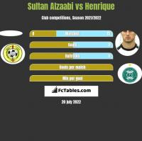 Sultan Alzaabi vs Henrique h2h player stats