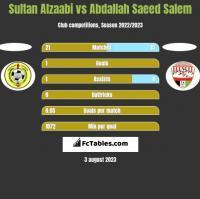 Sultan Alzaabi vs Abdallah Saeed Salem h2h player stats