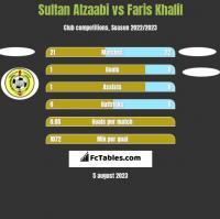 Sultan Alzaabi vs Faris Khalil h2h player stats