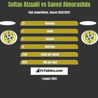 Sultan Alzaabi vs Saeed Almarashda h2h player stats