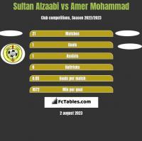Sultan Alzaabi vs Amer Mohammad h2h player stats