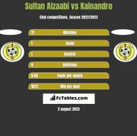 Sultan Alzaabi vs Kainandro h2h player stats