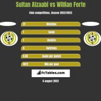 Sultan Alzaabi vs Willian Forte h2h player stats