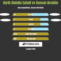 Harib Abdalla Suhail vs Hassan Ibrahim h2h player stats