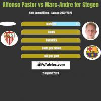 Alfonso Pastor vs Marc-Andre ter Stegen h2h player stats
