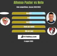 Alfonso Pastor vs Neto h2h player stats