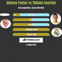 Alfonso Pastor vs Thibaut Courtois h2h player stats