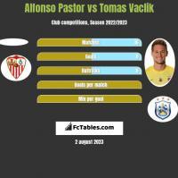 Alfonso Pastor vs Tomas Vaclik h2h player stats